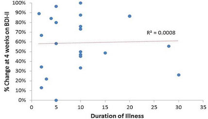 Scatter Graph Comparing rTMS Treatment to Duration of Illness