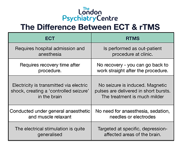 The difference between ECt and rTMS